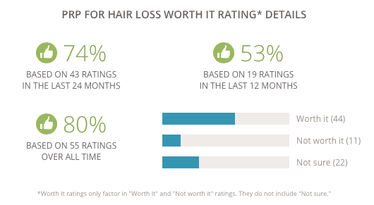 Ratings for PRP hair loss treatment